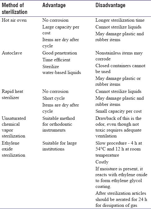 De-rigueur protocol: Sterilization in orthodontics Rohmetra